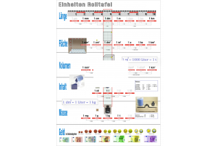 Units overview sheet DIN A4